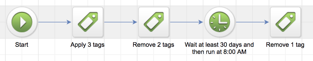 infusionsoft tag strategy