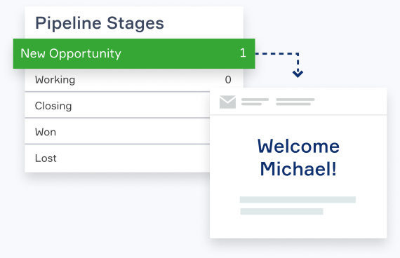 Illustration of Infusionsoft's sales pipeline automatically sending an email