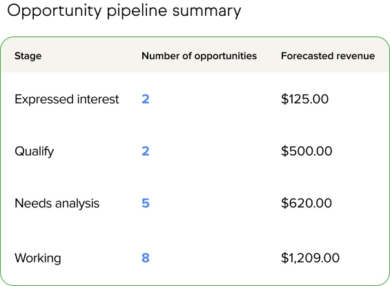 Screenshot of a sales pipeline report
