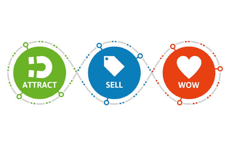 Lifecycle marketing graphic
