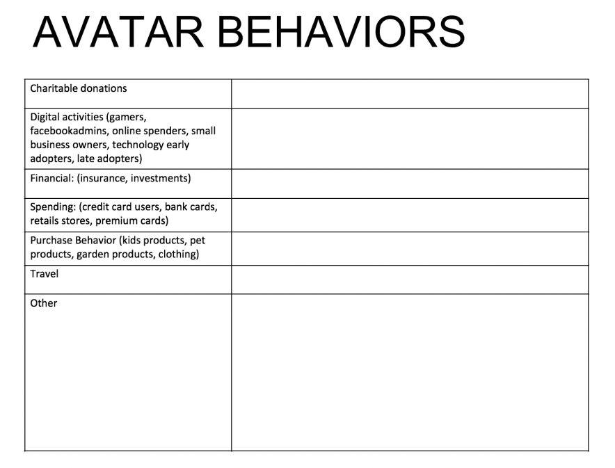 behaviors for a customer avatar