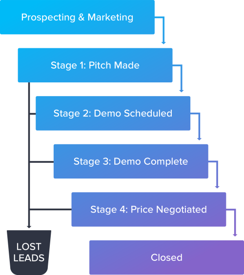 Image of sales funnel with leads getting lost