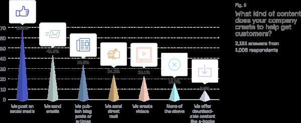 2017 Small Business Marketing Trends Report - Keap