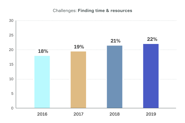 2019 Small Business Trends Report - Keap
