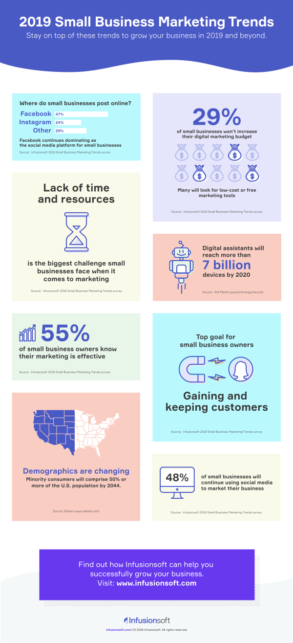 infusionsoft trends report infographc