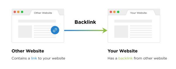 Backlink example