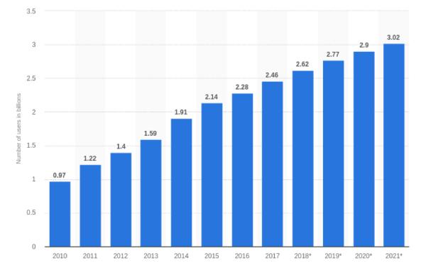 Statista chart