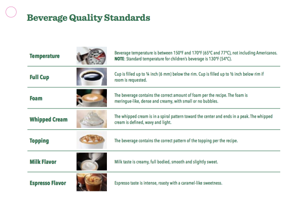 A page from Starbucks's beverage manual