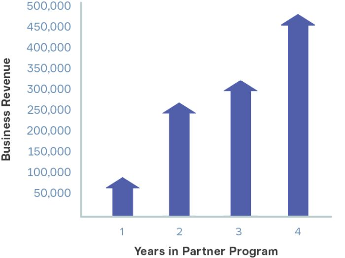 Graph showing correclation between years with a partner and revenue growth.