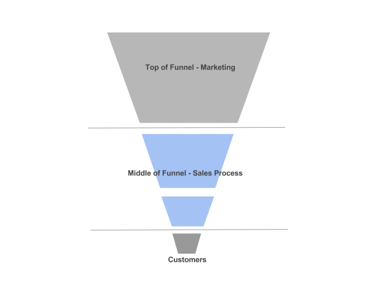 image of sales funnel stages