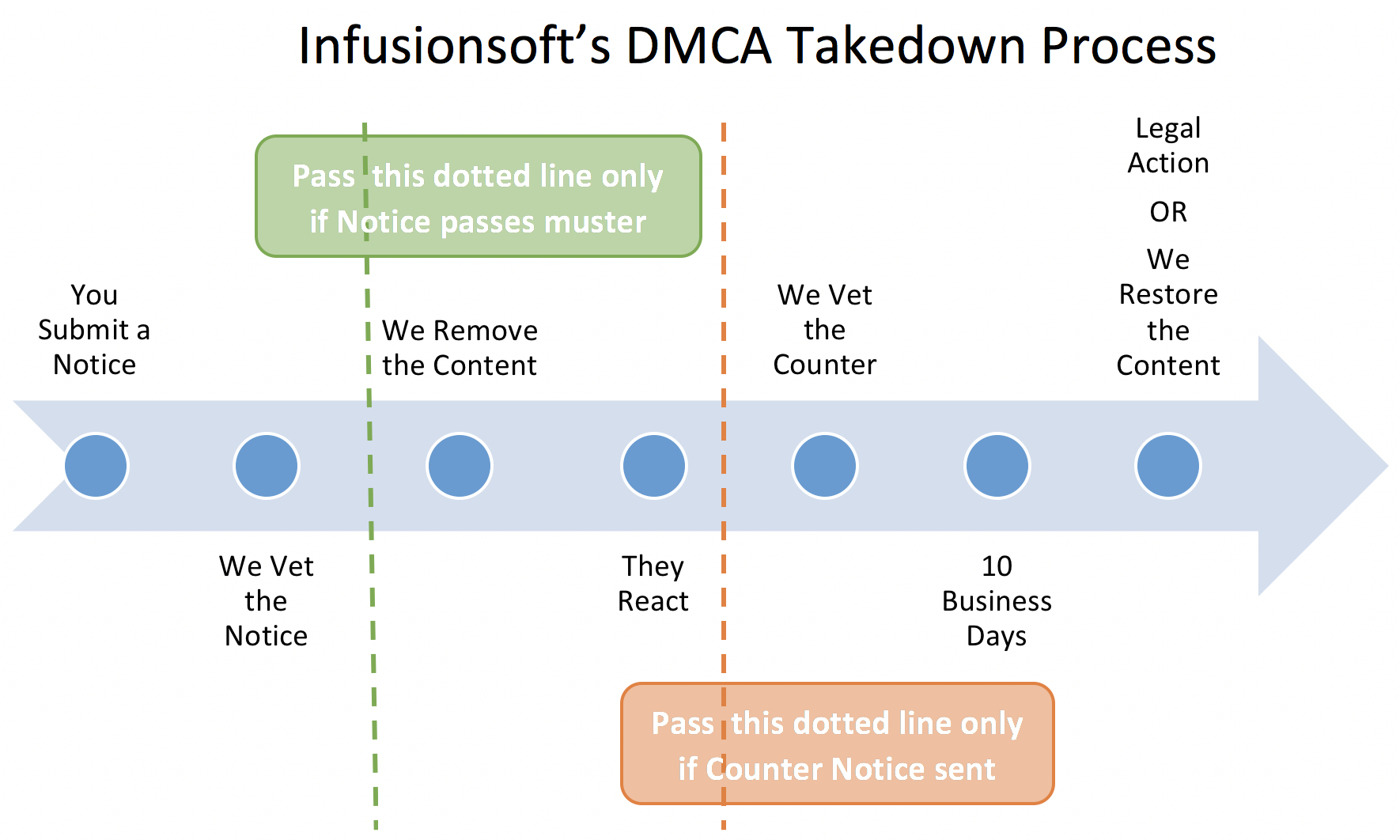 DMCA Guidelines graphic
