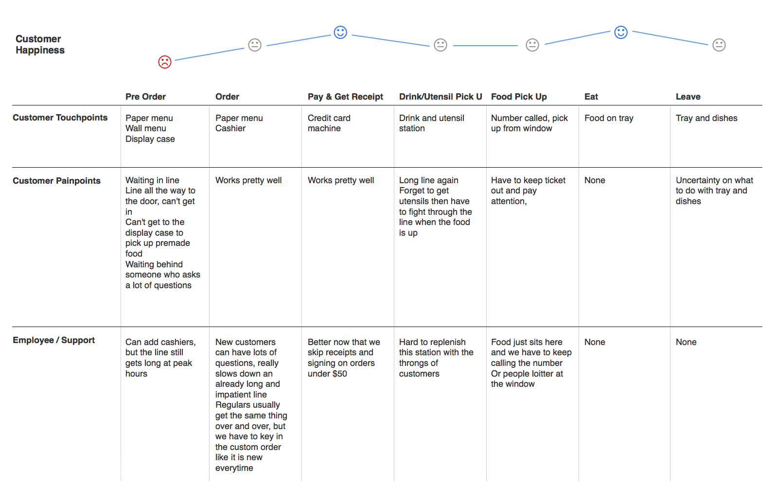Example of a customer journey map