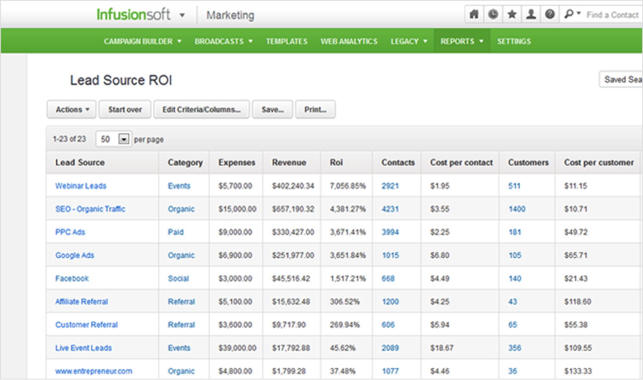 infusionsoft crm and marketing automation