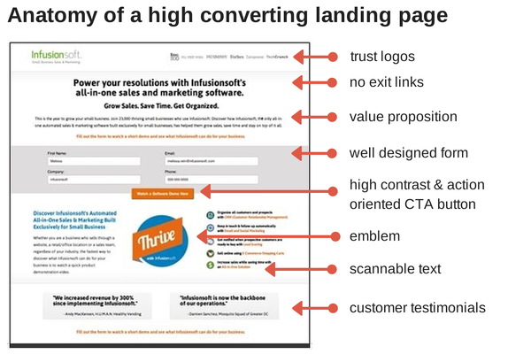 anatomy-of-a-high-converting-landing-page.png