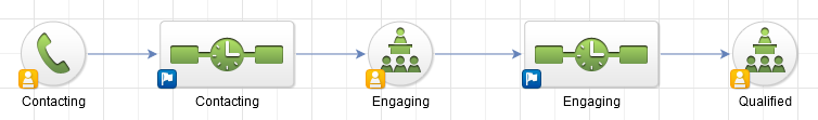 pipeline in a crm