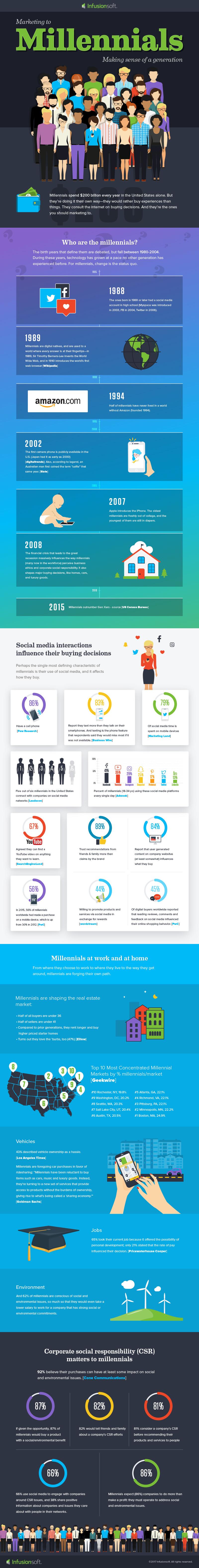millenials-infographic-final.jpg