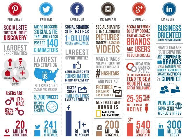 six social networks.jpg