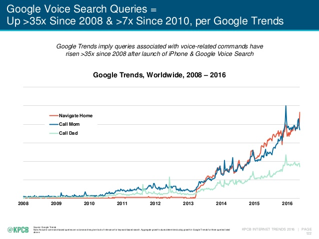 google voice search queries.png