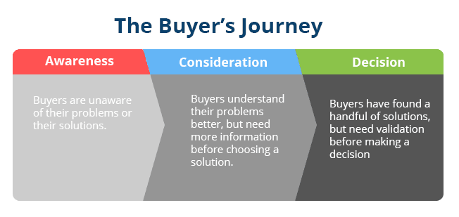 The Buyer's Journey.png