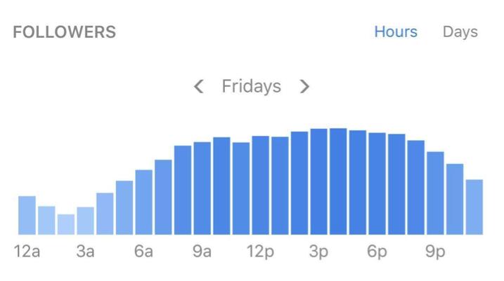 instagram marketing time chart