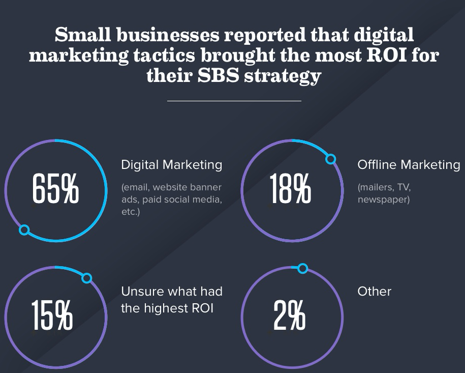 Infographic of types of marketing small businesses did for small business saturday