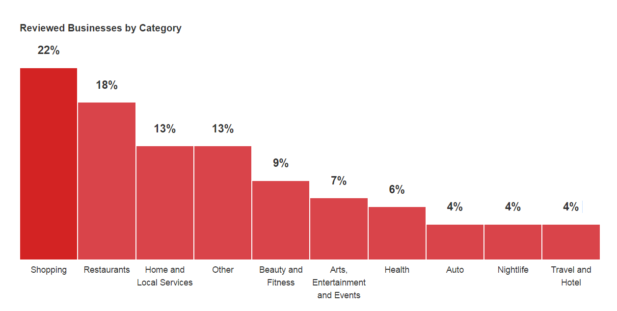 Yelp review by business category bar chart.png
