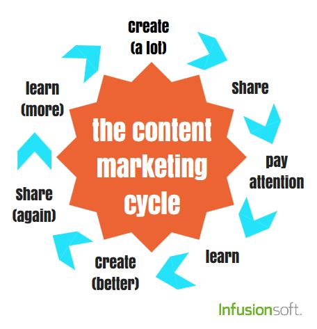 the-content-marketing-cycle-infusionsoft.jpg
