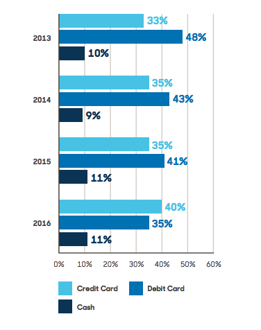 Consumer payment preference results