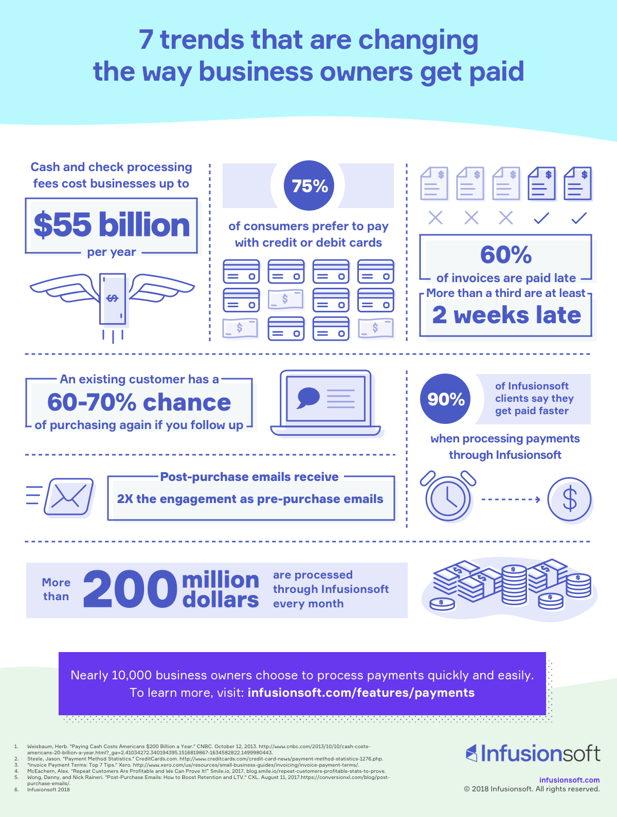 Payment trends infographic
