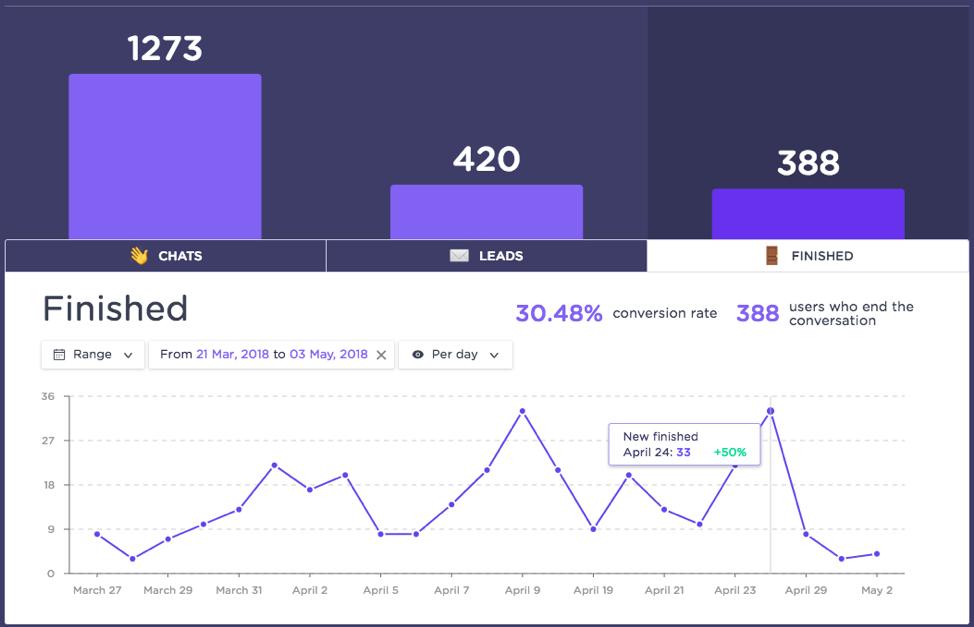 Landbot.io chart showing success